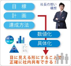 経営計画の可視化